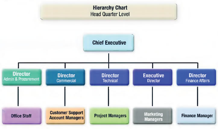 importance of organisational structure An organizational structure defines the scope of acceptable behavior within an organization, its lines of authority and accountability, and to some extent the.